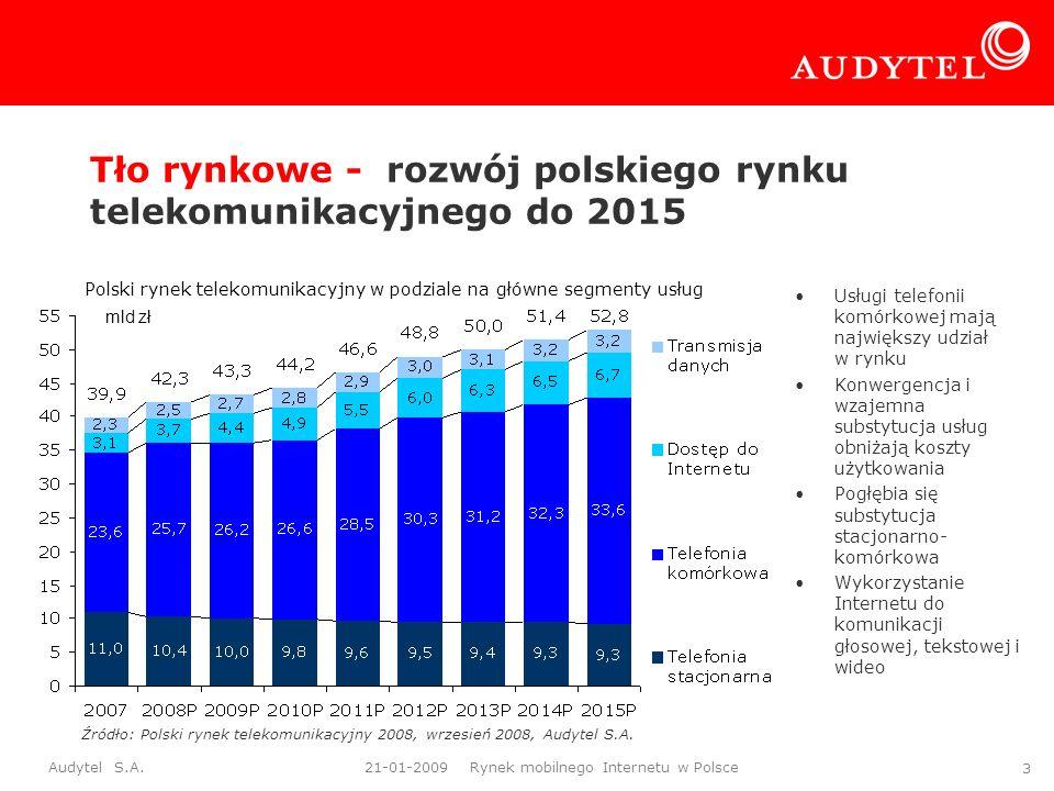 Tło rynkowe - rozwój polskiego rynku telekomunikacyjnego do 2015
