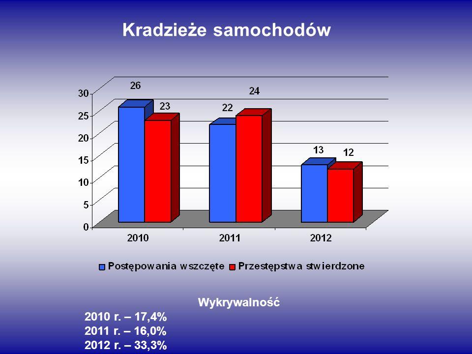 Kradzieże samochodów Wykrywalność 2010 r. – 17,4% 2011 r. – 16,0%