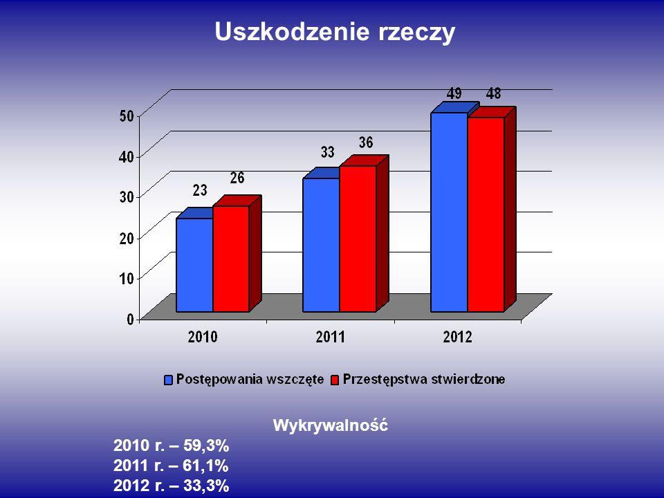Uszkodzenie rzeczy Wykrywalność 2010 r. – 59,3% 2011 r. – 61,1%
