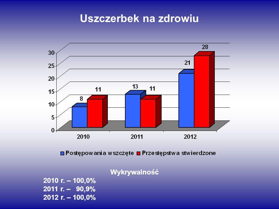 Uszczerbek na zdrowiu Wykrywalność 2010 r. – 100,0% 2011 r. – 90,9%