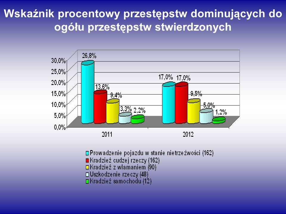 Wskaźnik procentowy przestępstw dominujących do ogółu przestępstw stwierdzonych