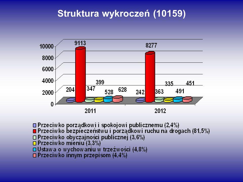 Struktura wykroczeń (10159)