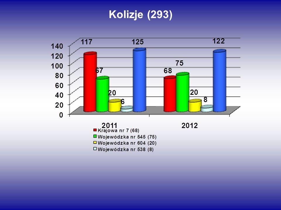 Kolizje (293)