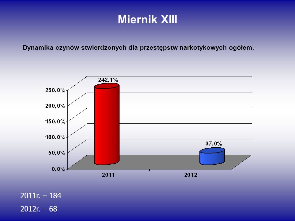 Miernik XIII Dynamika czynów stwierdzonych dla przestępstw narkotykowych ogółem. 2011r. – 184. 2012r. – 68.