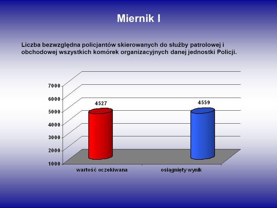 Miernik I Liczba bezwzględna policjantów skierowanych do służby patrolowej i obchodowej wszystkich komórek organizacyjnych danej jednostki Policji.