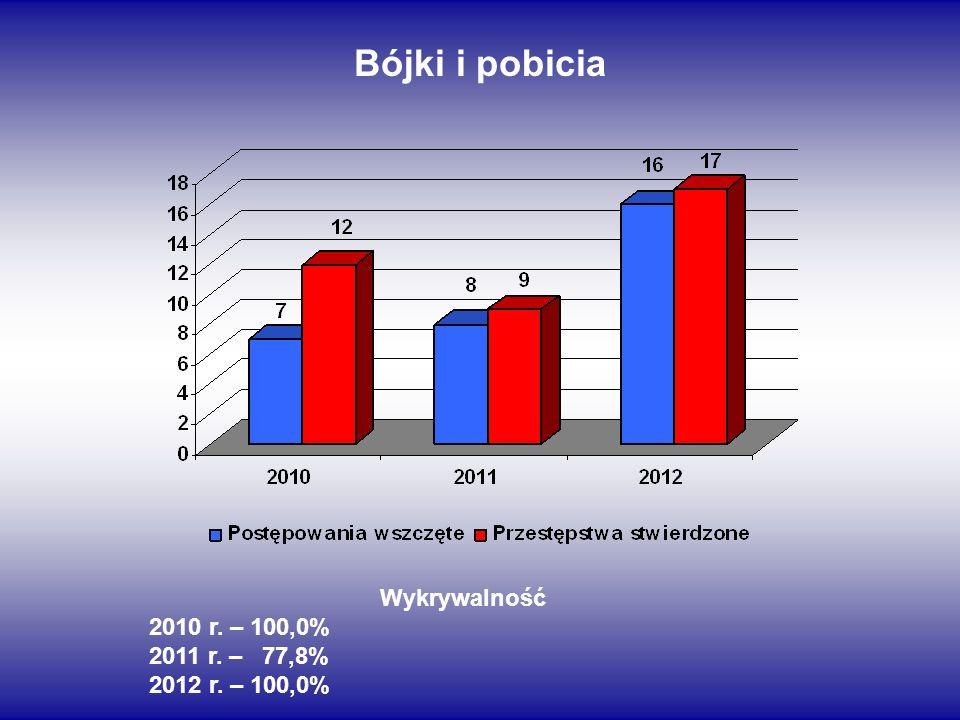 Bójki i pobicia Wykrywalność 2010 r. – 100,0% 2011 r. – 77,8%