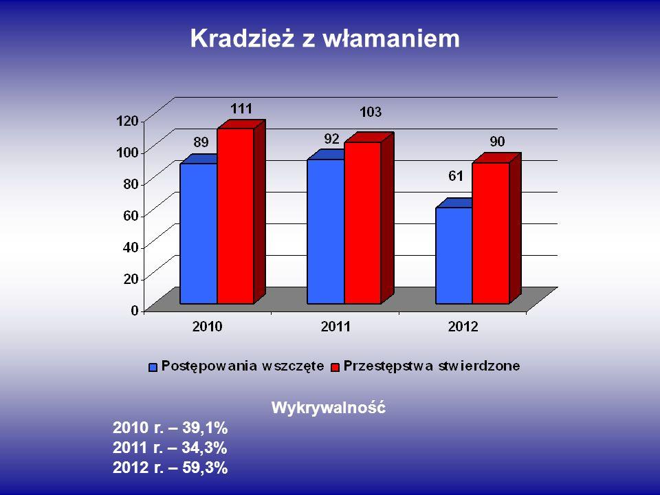 Kradzież z włamaniem Wykrywalność 2010 r. – 39,1% 2011 r. – 34,3%