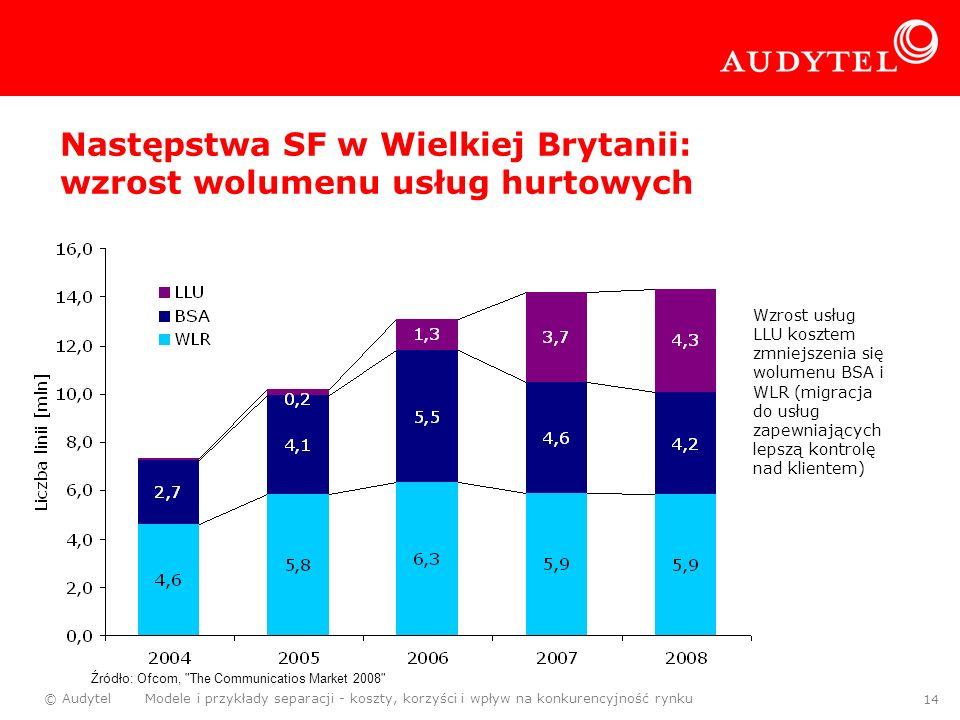 Następstwa SF w Wielkiej Brytanii: wzrost wolumenu usług hurtowych