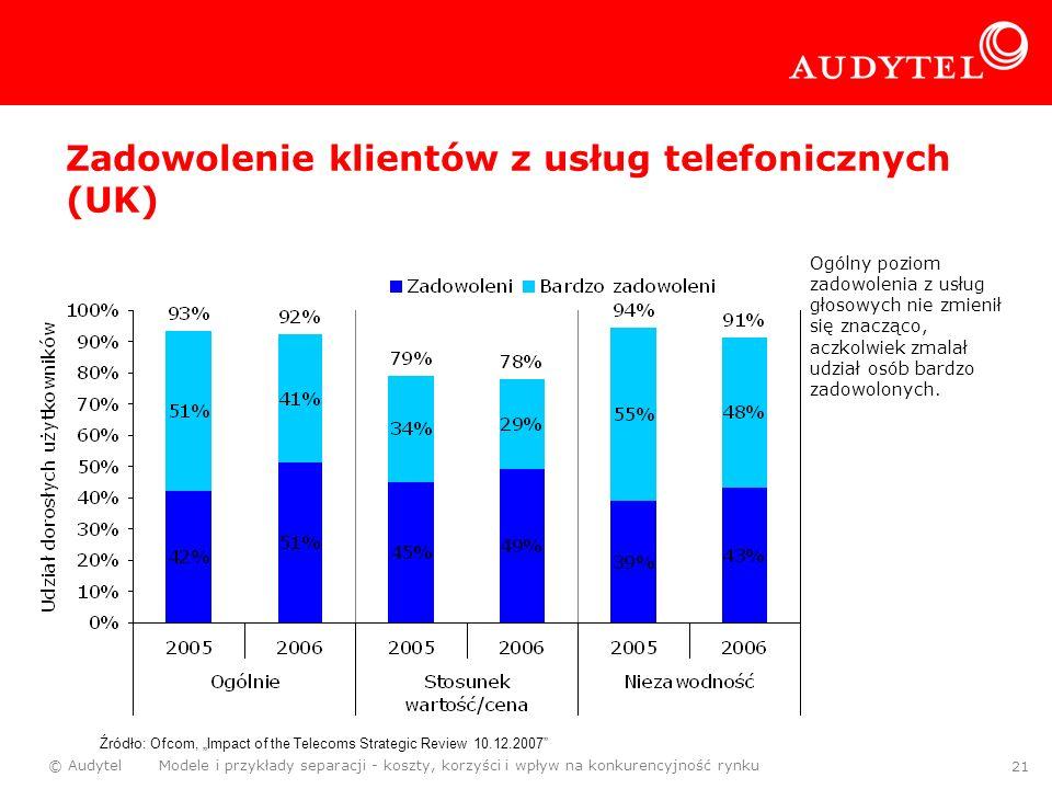 Zadowolenie klientów z usług telefonicznych (UK)