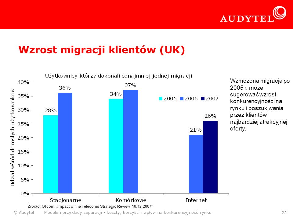 Wzrost migracji klientów (UK)