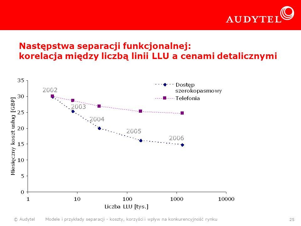 Następstwa separacji funkcjonalnej: korelacja między liczbą linii LLU a cenami detalicznymi