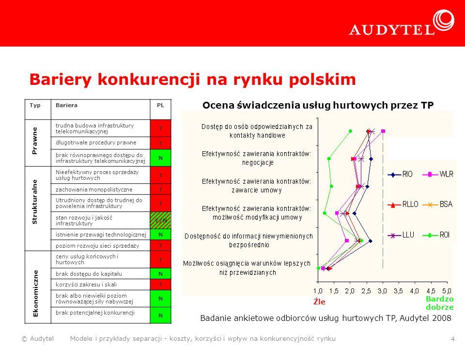 Bariery konkurencji na rynku polskim