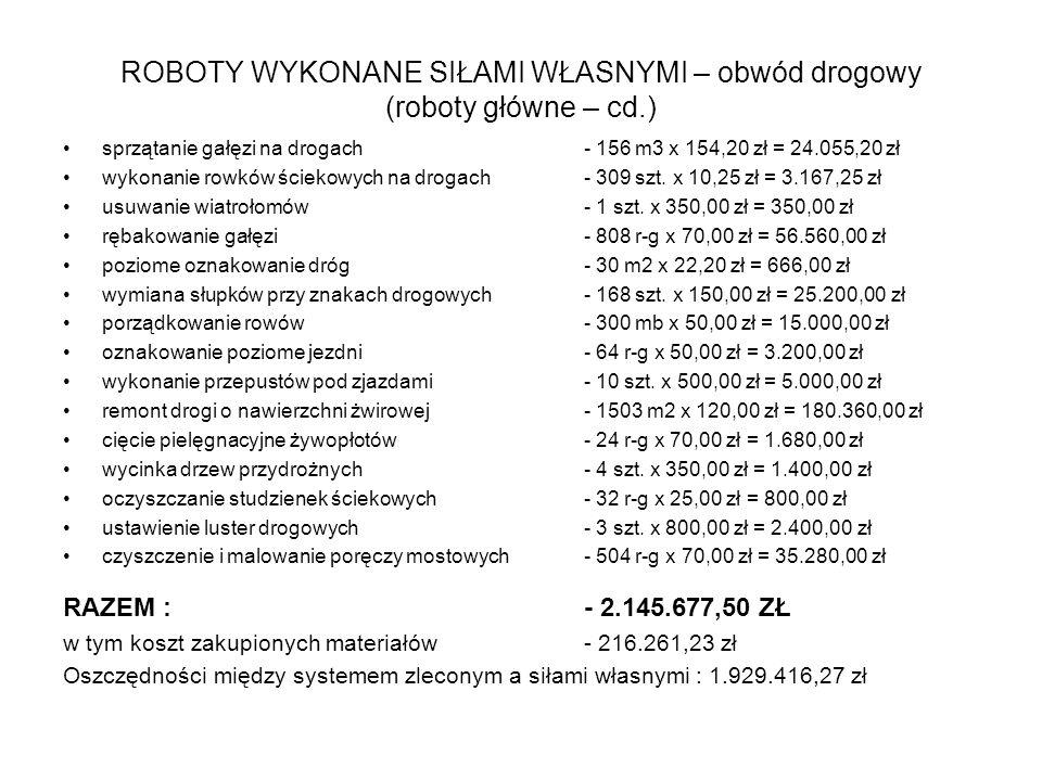 ROBOTY WYKONANE SIŁAMI WŁASNYMI – obwód drogowy (roboty główne – cd.)