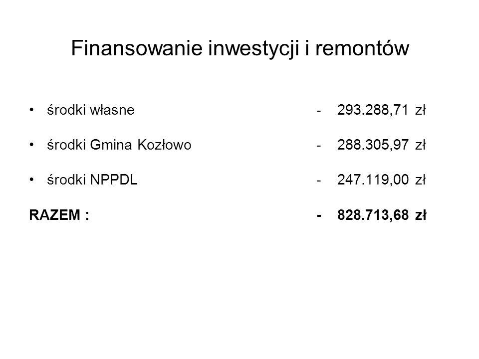 Finansowanie inwestycji i remontów