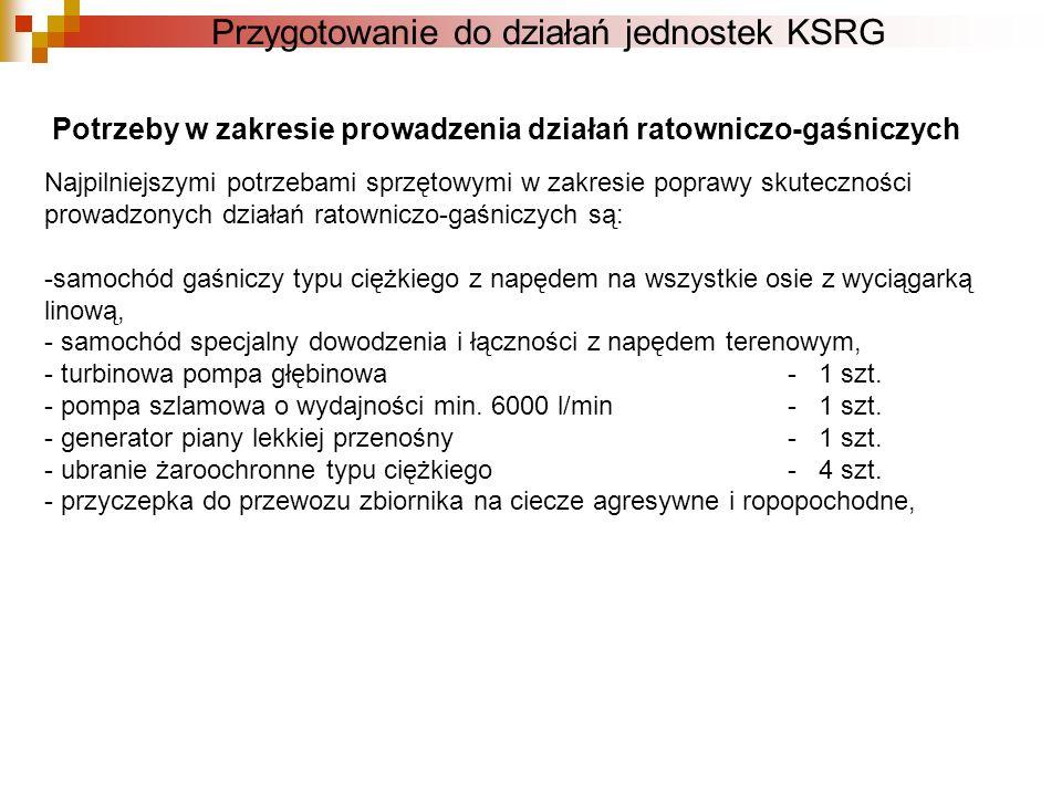 Przygotowanie do działań jednostek KSRG