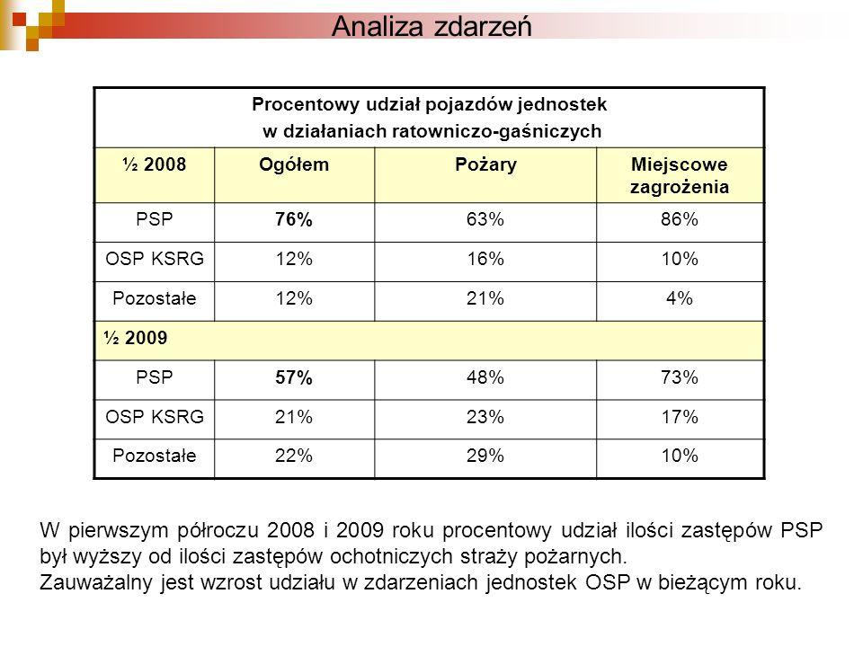 Analiza zdarzeń Procentowy udział pojazdów jednostek. w działaniach ratowniczo-gaśniczych. ½ 2008.