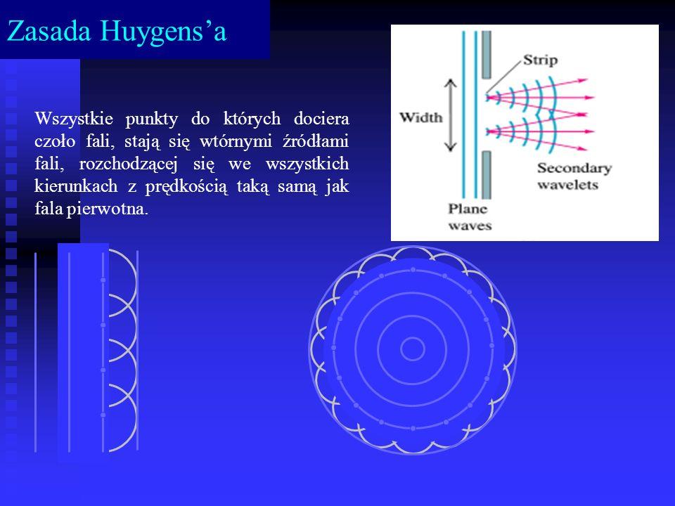 Zasada Huygens'a