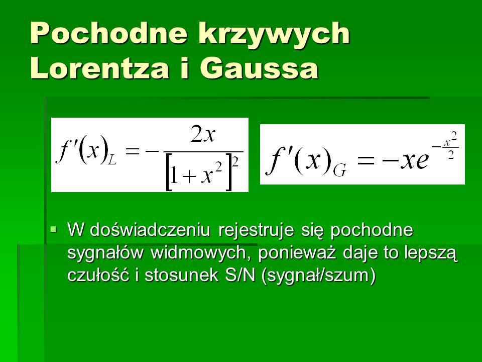 Pochodne krzywych Lorentza i Gaussa