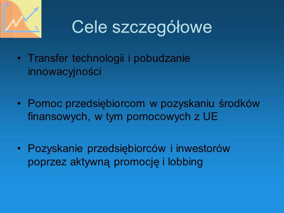 Cele szczegółowe Transfer technologii i pobudzanie innowacyjności