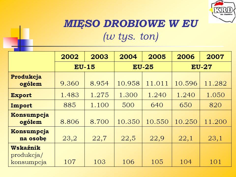 MIĘSO DROBIOWE W EU (w tys. ton)