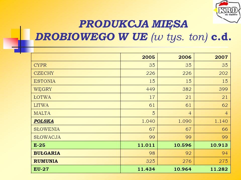 PRODUKCJA MIĘSA DROBIOWEGO W UE (w tys. ton) c.d.
