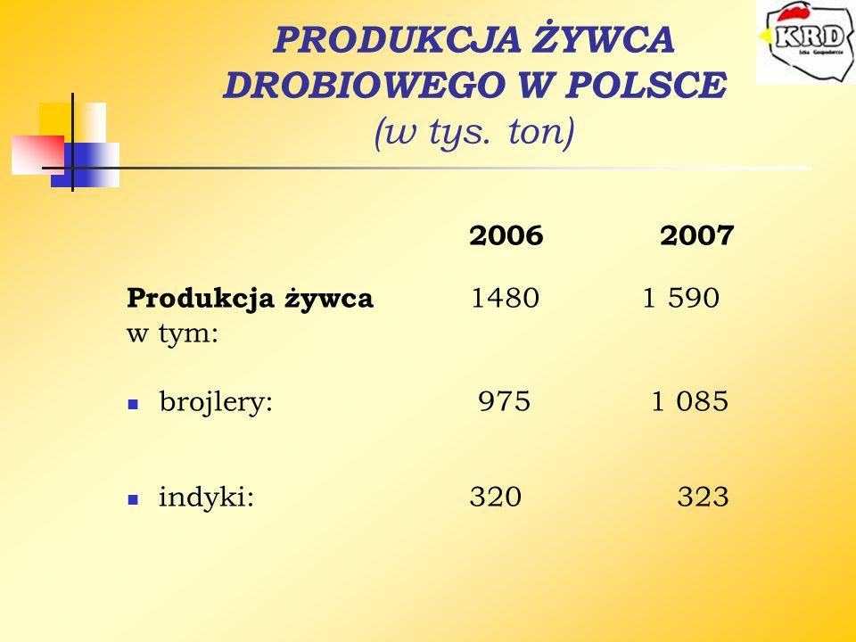 PRODUKCJA ŻYWCA DROBIOWEGO W POLSCE (w tys. ton)