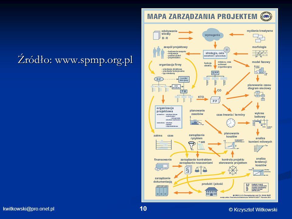 Źródło: www.spmp.org.pl
