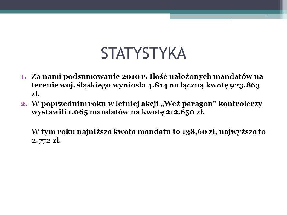 STATYSTYKA Za nami podsumowanie 2010 r. Ilość nałożonych mandatów na terenie woj. śląskiego wyniosła 4.814 na łączną kwotę 923.863 zł.