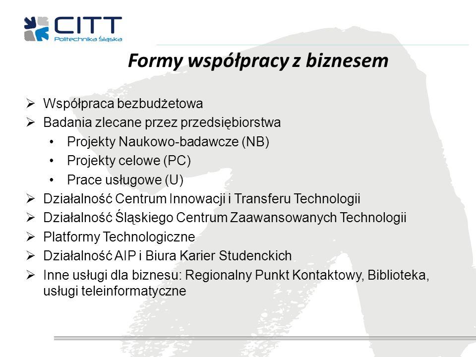 Formy współpracy z biznesem
