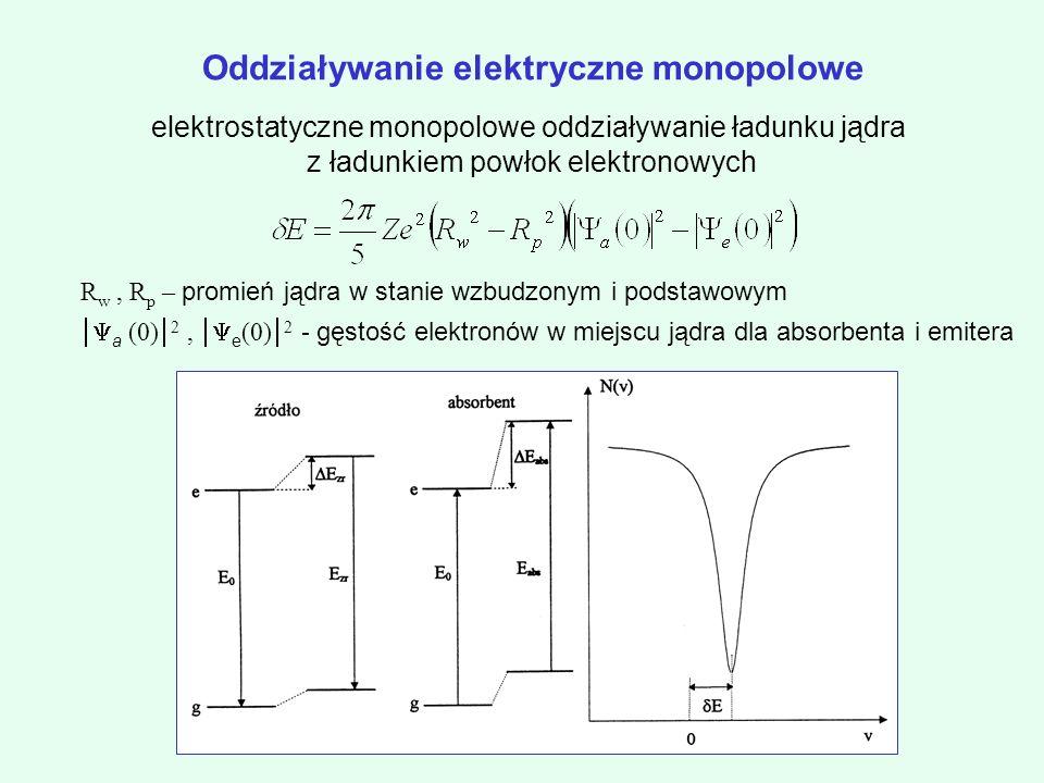 Oddziaływanie elektryczne monopolowe
