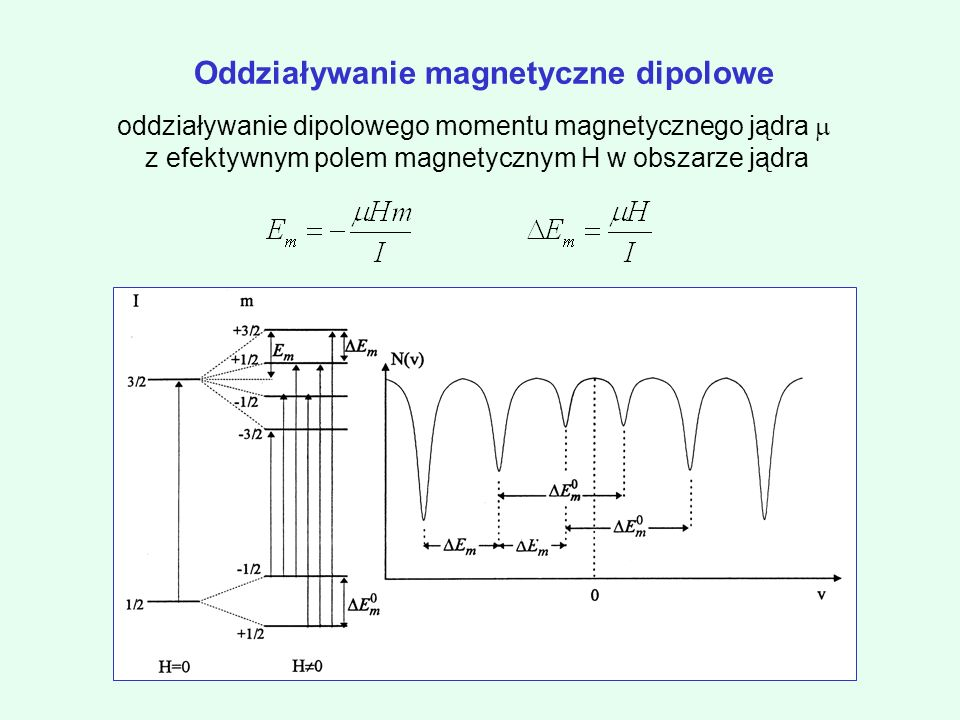 Oddziaływanie magnetyczne dipolowe