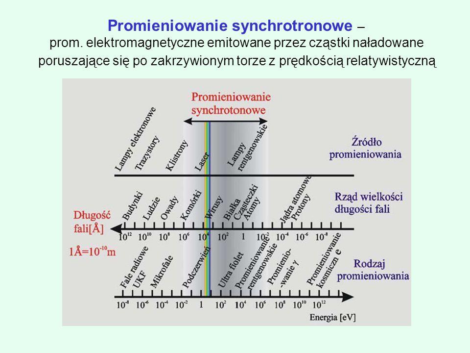 Promieniowanie synchrotronowe –