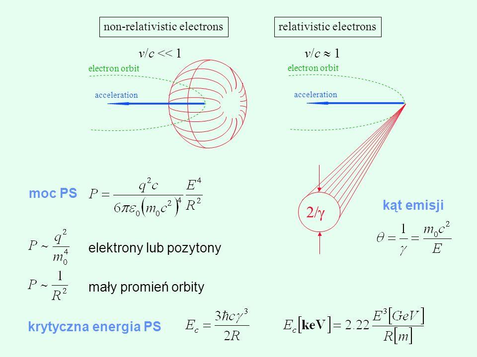 2/ v/c << 1 v/c » 1 moc PS kąt emisji elektrony lub pozytony