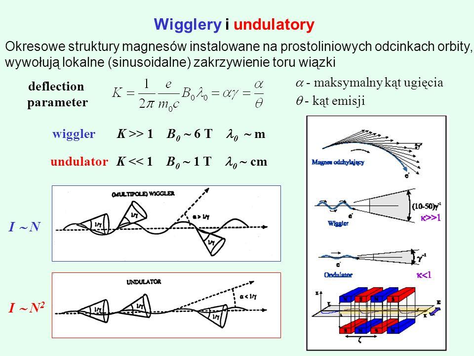 Wigglery i undulatory I  N I  N2