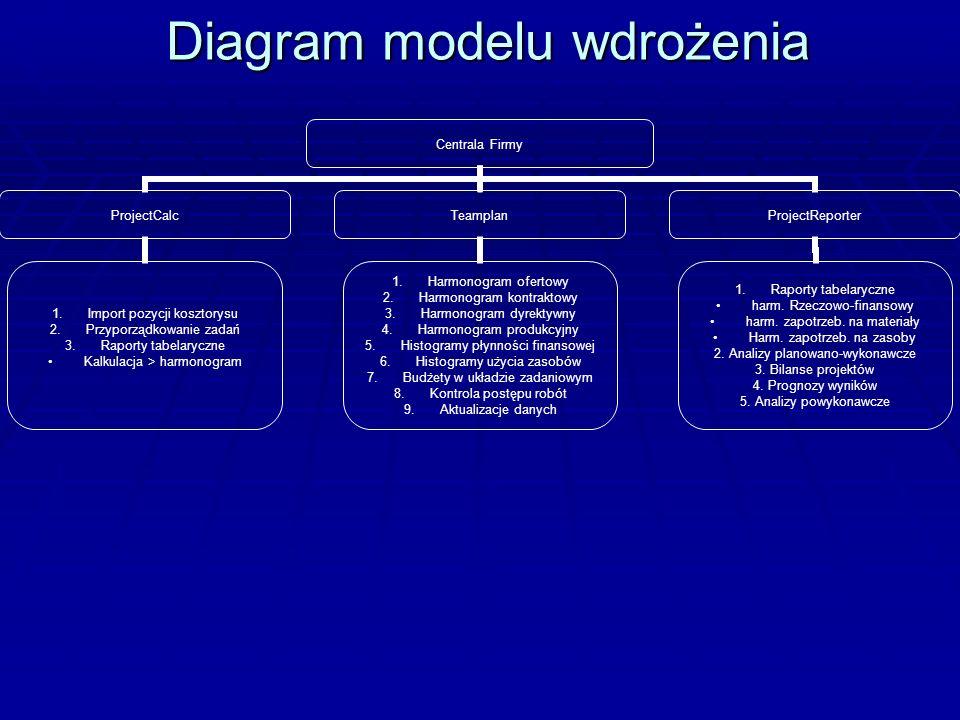 Diagram modelu wdrożenia