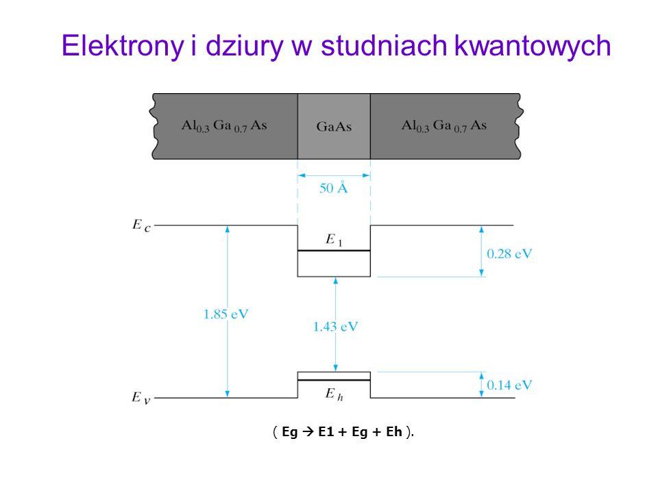 Elektrony i dziury w studniach kwantowych
