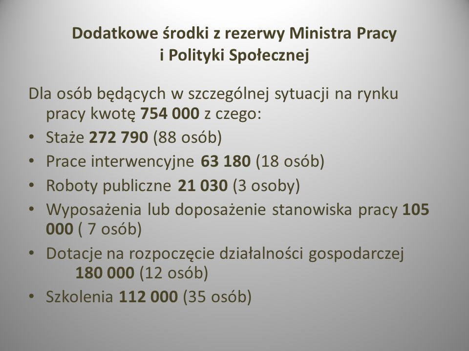 Dodatkowe środki z rezerwy Ministra Pracy i Polityki Społecznej