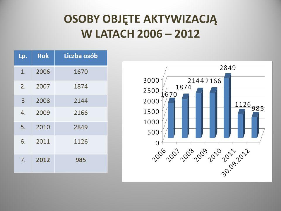 OSOBY OBJĘTE AKTYWIZACJĄ W LATACH 2006 – 2012
