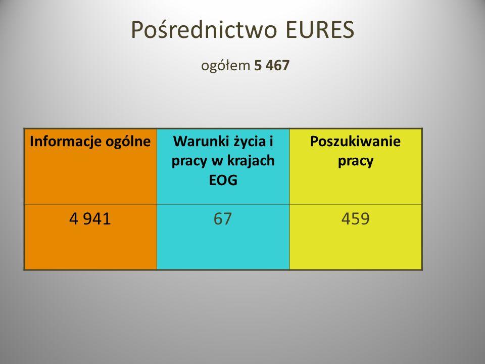 Pośrednictwo EURES ogółem 5 467