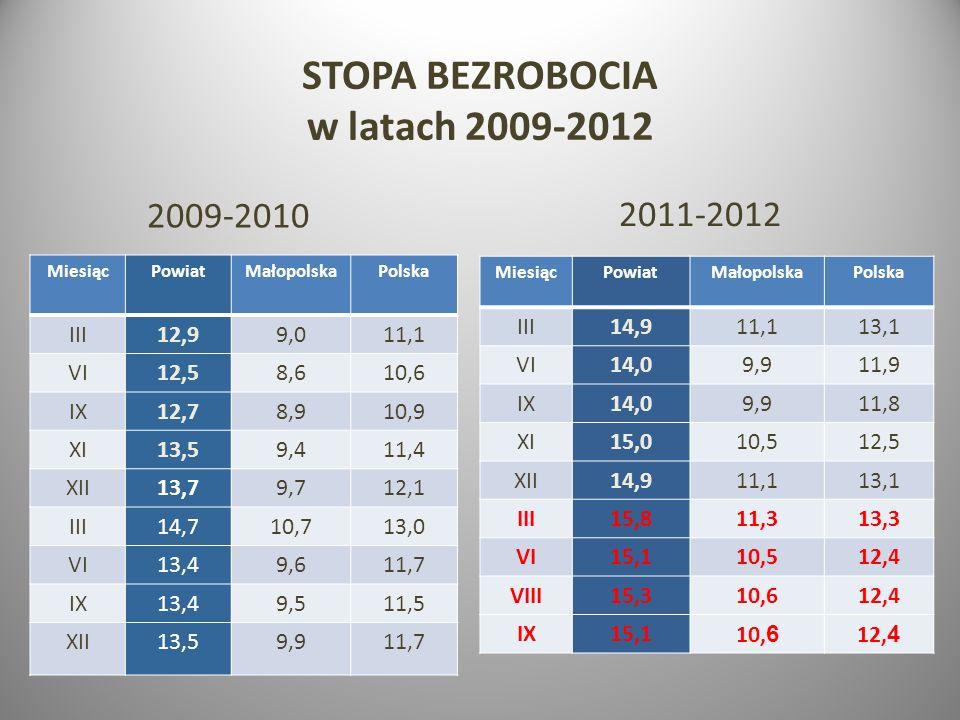 STOPA BEZROBOCIA w latach 2009-2012