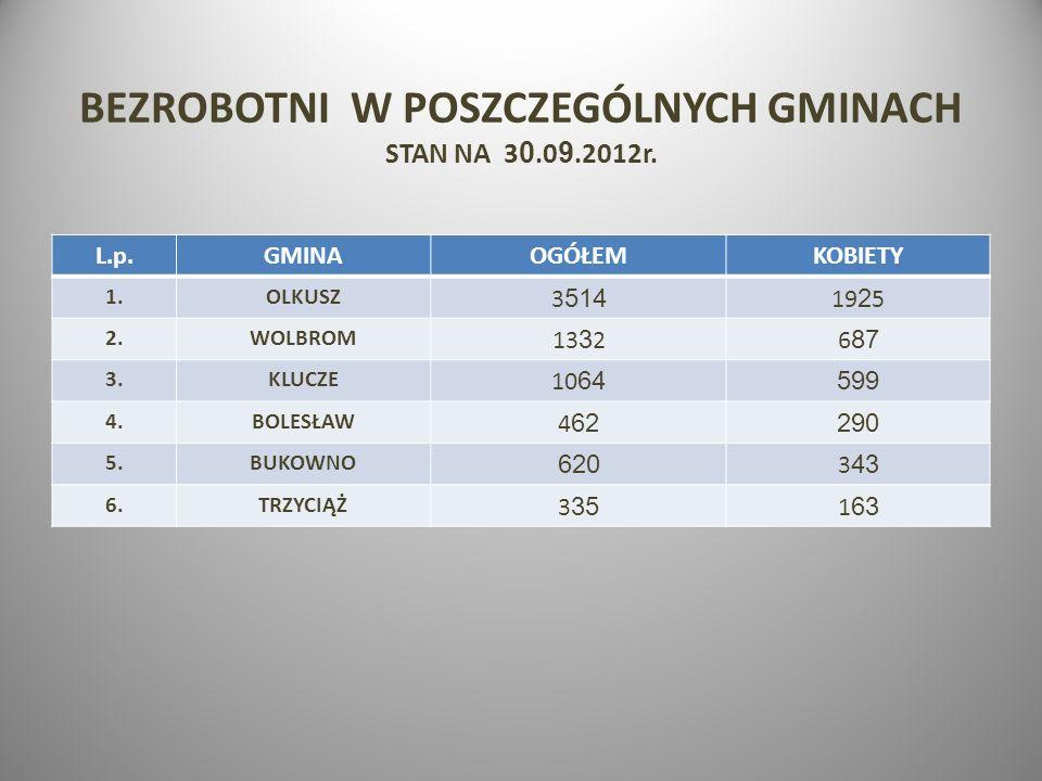 BEZROBOTNI W POSZCZEGÓLNYCH GMINACH STAN NA 30.09.2012r.