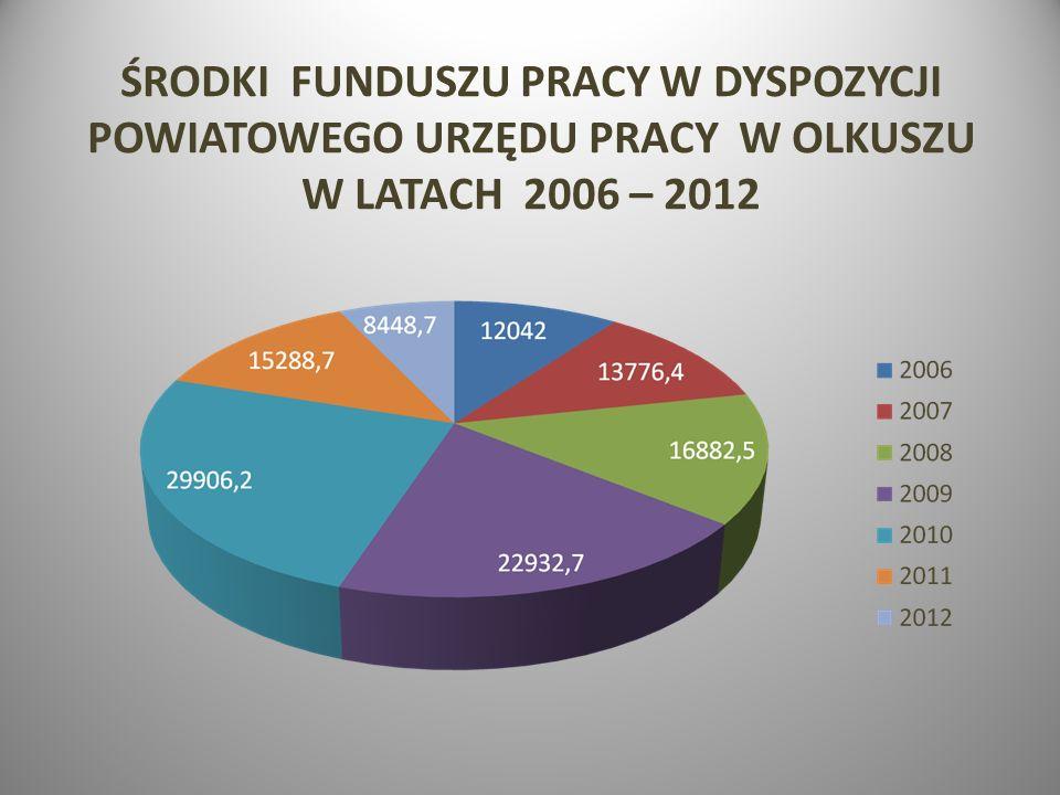 ŚRODKI FUNDUSZU PRACY W DYSPOZYCJI POWIATOWEGO URZĘDU PRACY W OLKUSZU W LATACH 2006 – 2012