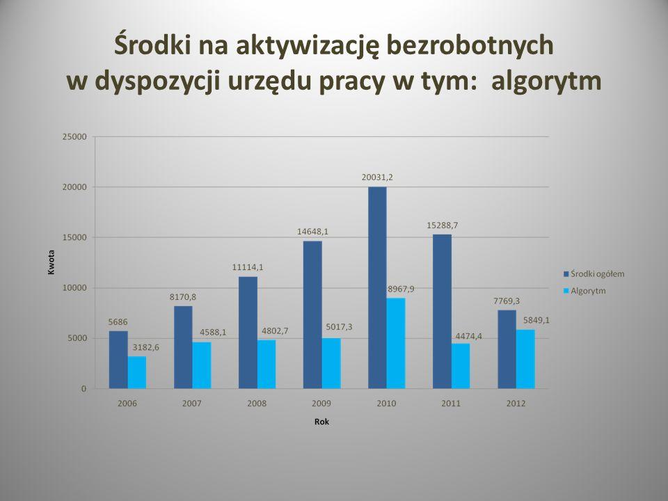 Środki na aktywizację bezrobotnych w dyspozycji urzędu pracy w tym: algorytm