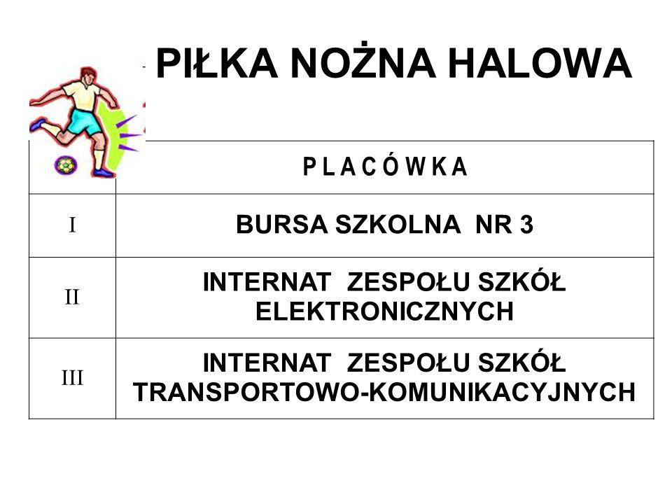 INTERNAT ZESPOŁU SZKÓŁ TRANSPORTOWO-KOMUNIKACYJNYCH