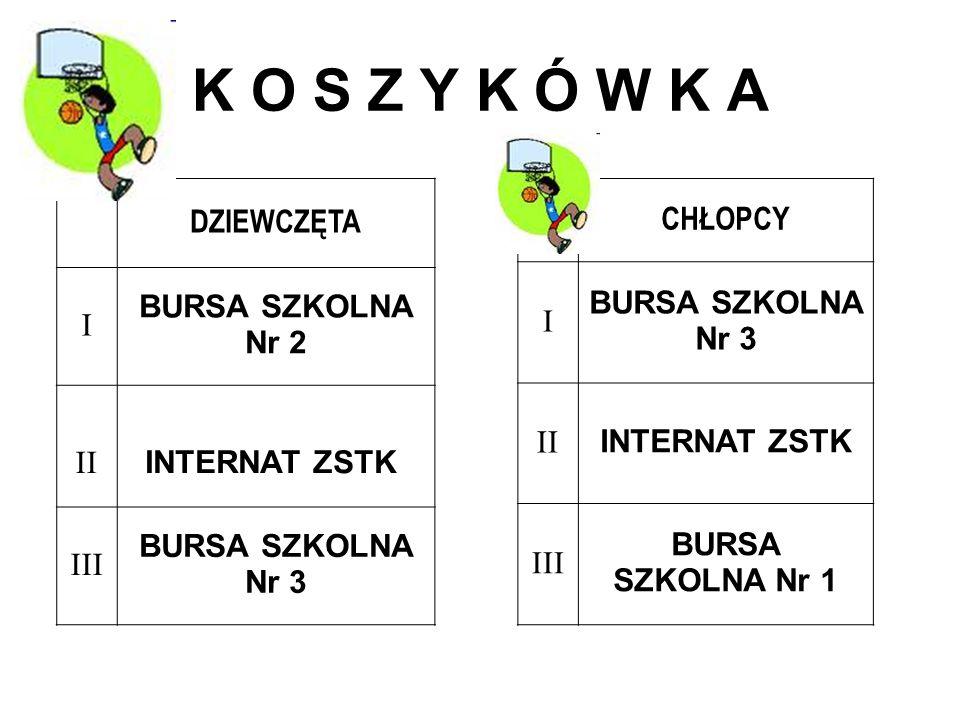K O S Z Y K Ó W K A DZIEWCZĘTA I BURSA SZKOLNA Nr 2 II INTERNAT ZSTK