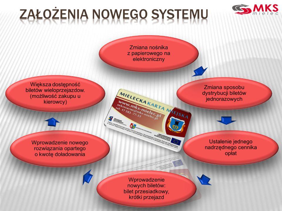 Założenia nowego systemu