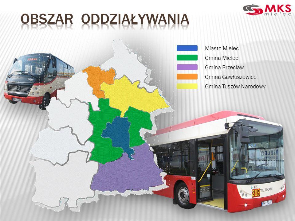 OBSZAR ODDZIAŁYWANIA Miasto Mielec Gmina Mielec Gmina Przecław