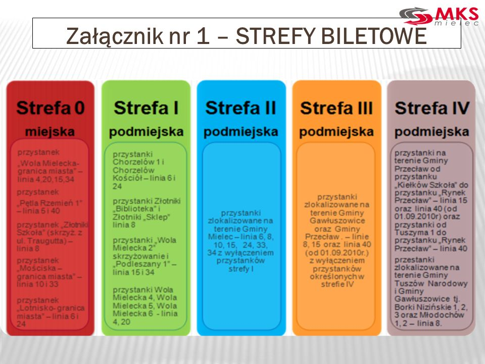 Załącznik nr 1 – STREFY BILETOWE