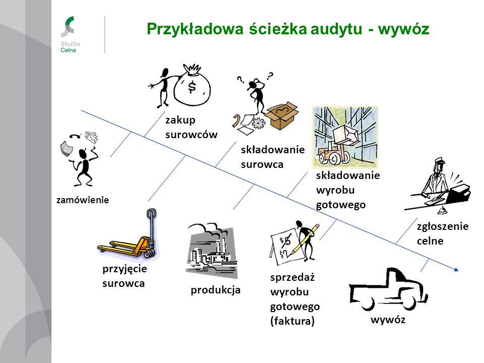 Przykładowa ścieżka audytu - wywóz