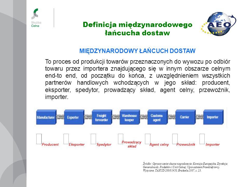 Definicja międzynarodowego łańcucha dostaw